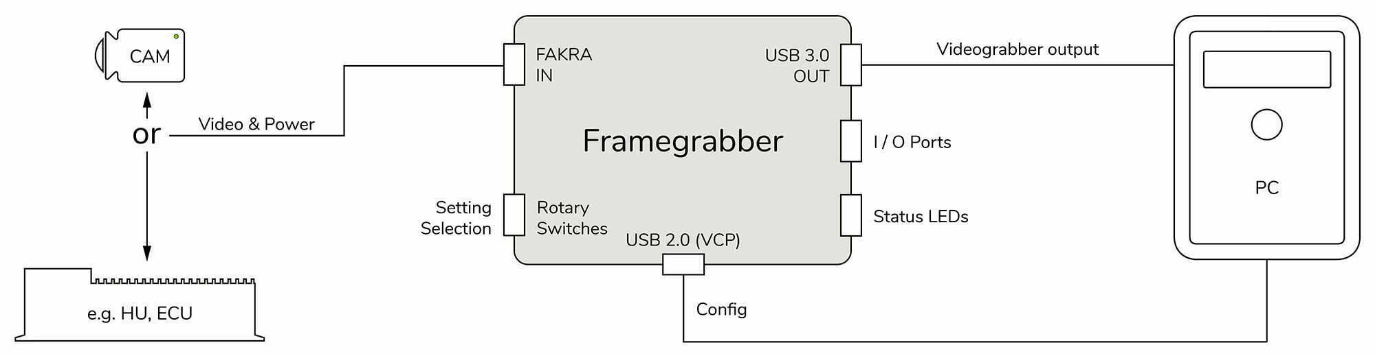 TZ Electronic Systems GmbH - Framegrabber Blockschaltbild