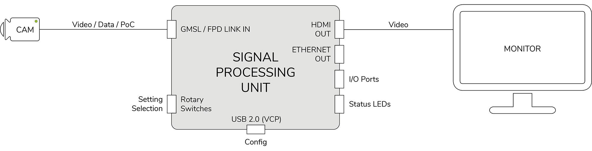 TZ Electronic Systems GmbH - SPU0080 Blockschaltbild