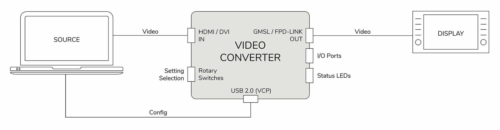 TZ Electronic Systems GmbH - Video Converter